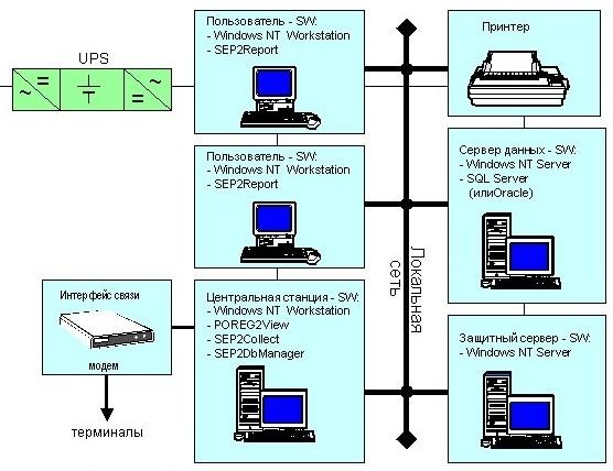 Программное обеспечение АСКУЭ (сетевая версия - схема).  SEP2Report.